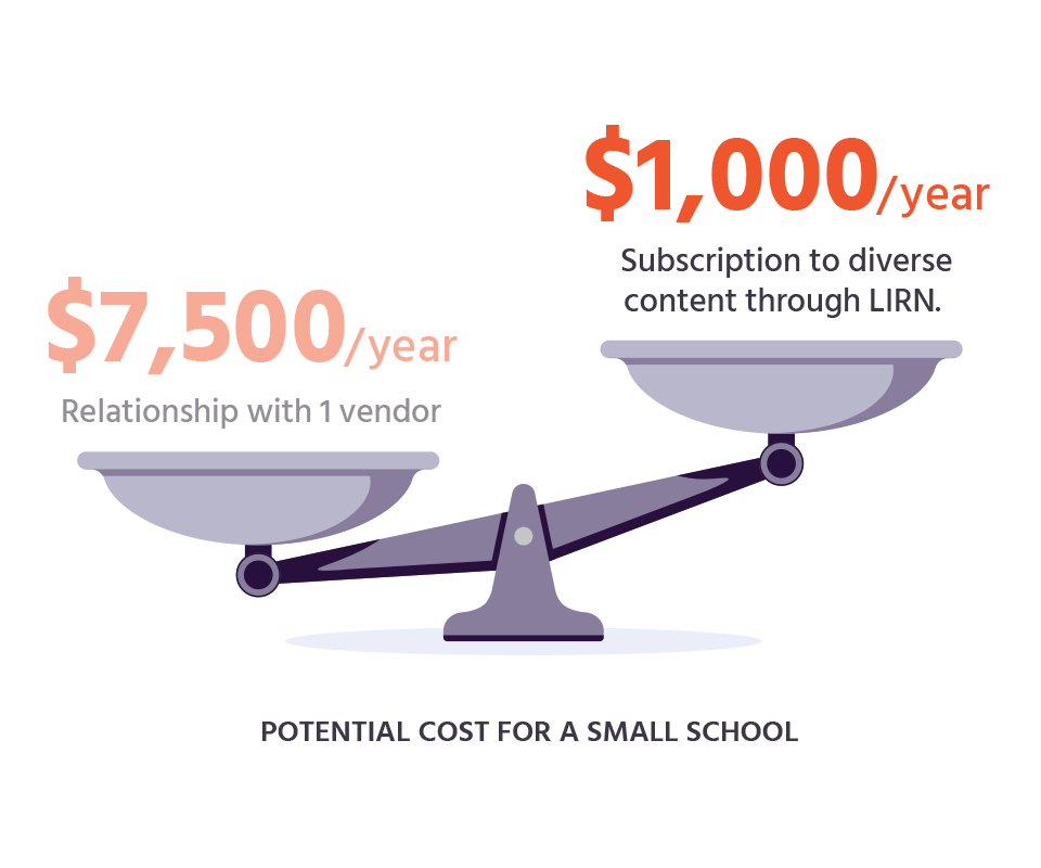 graphic representation of the cost benefit of LIRN pricing